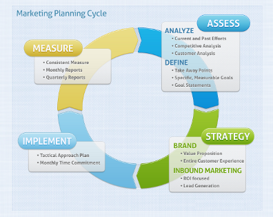 Marketing strategy plan and cycle - web