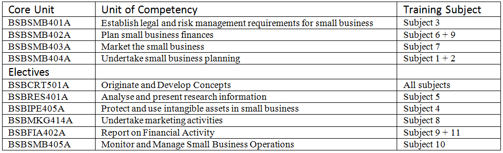 business plan for rto national